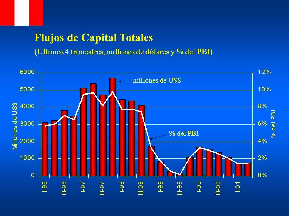 Flujos de Capital Totales (Ultimos 4 trimestres, millones de dólares y % del PBI) % del PBI millones de US$