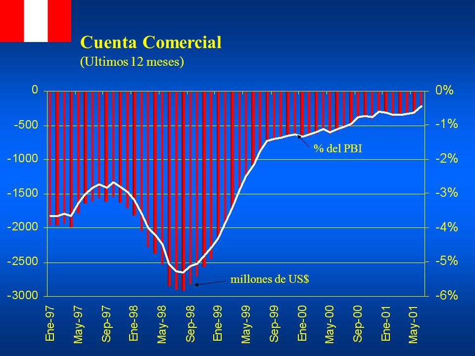 Cuenta Comercial (Ultimos 12 meses) % del PBI millones de US$