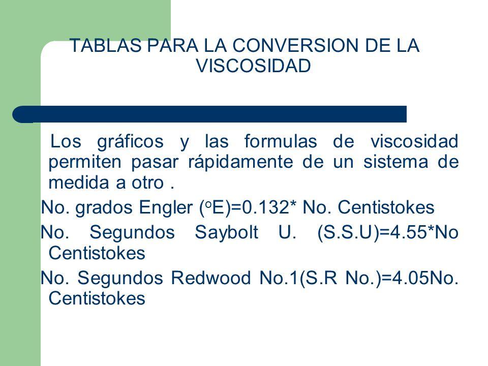 TABLAS PARA LA CONVERSION DE LA VISCOSIDAD Los gráficos y las formulas de viscosidad permiten pasar rápidamente de un sistema de medida a otro. No. gr