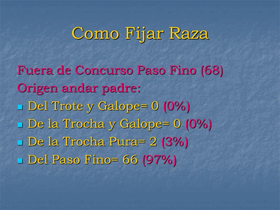 Como Fijar Raza Fuera de Concurso Paso Fino (68) Origen andar padre: Del Trote y Galope= 0 (0%) Del Trote y Galope= 0 (0%) De la Trocha y Galope= 0 (0