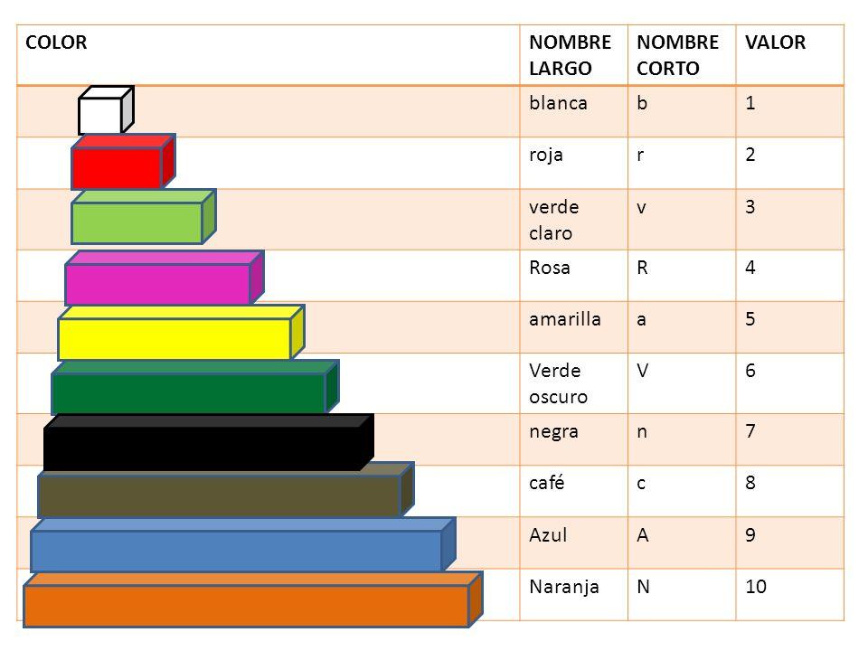 COLORNOMBRE LARGO NOMBRE CORTO VALOR blancab1 rojar2 verde claro v3 RosaR4 amarillaa5 Verde oscuro V6 negran7 caféc8 AzulA9 NaranjaN10