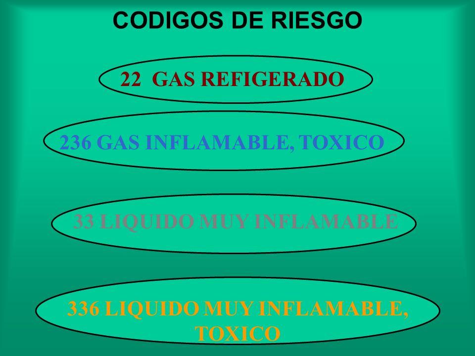 Núm.Tipo de Riesgo 2 Emisión de gases debido a la presión o reacción química. 3 Inflamabilidad de líquidos (vapores) y gases o líquidos que experiment