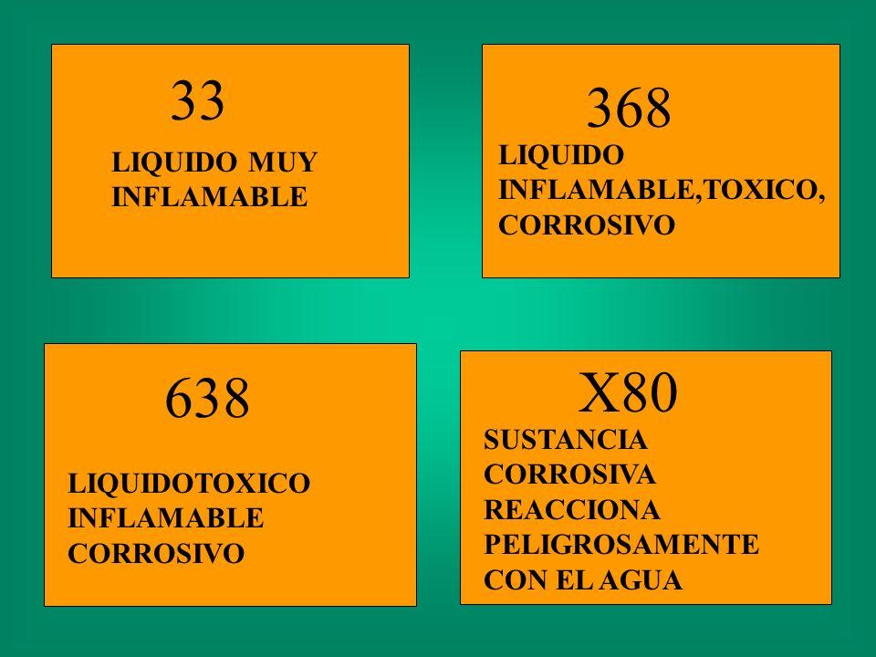 CODIGOS DE RIESGO 22 GAS REFIGERADO 236 GAS INFLAMABLE, TOXICO 33 LIQUIDO MUY INFLAMABLE 336 LIQUIDO MUY INFLAMABLE, TOXICO