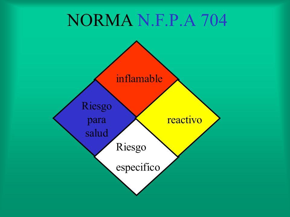 NORMA N.F.P.A 704M ES UTILIZADO EN LAS SUSTANCIAS QUE SON ALMACENADAS EN INSTALACIONES PERMANENTES (TANQUES,DEPOSITOS ETC)
