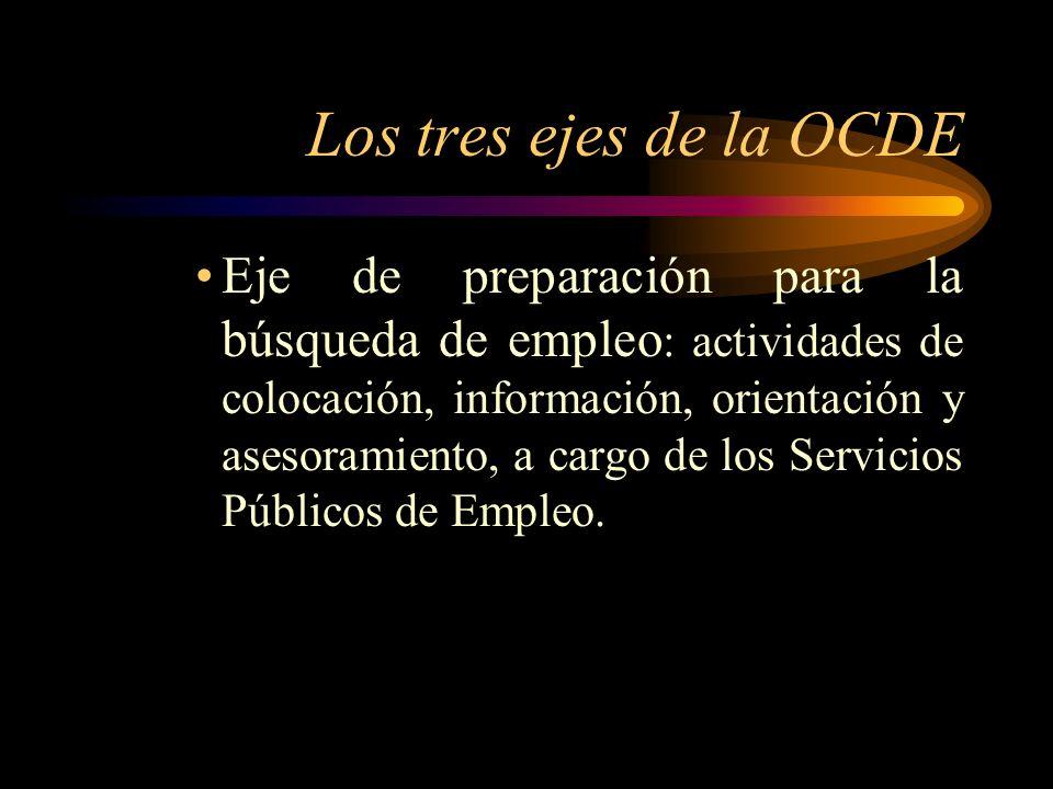Los tres ejes de la OCDE Eje de preparación para la búsqueda de empleo : actividades de colocación, información, orientación y asesoramiento, a cargo