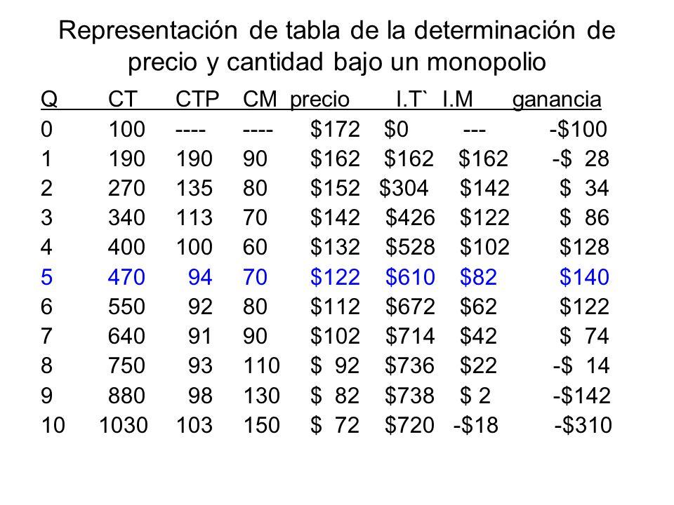 Representación de tabla de la determinación de precio y cantidad bajo un monopolio QCTCTPCM precio I.T` I.Mganancia 0100--------$172 $0 --- -$100 1190
