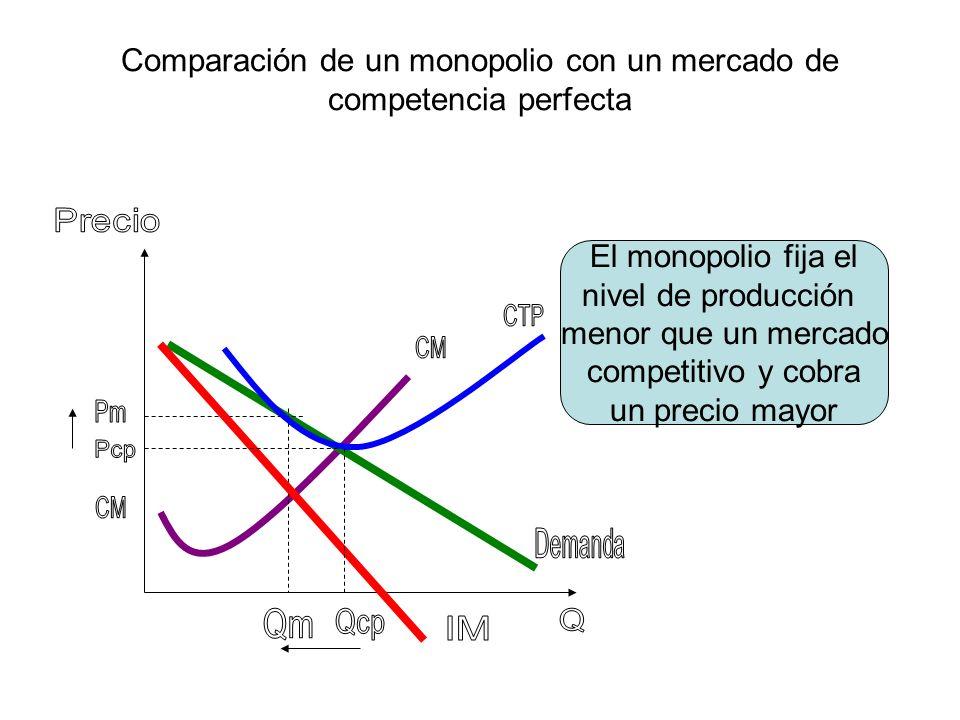 Comparación de un monopolio con un mercado de competencia perfecta El monopolio genera Una pérdida social, Al disminuir el excedente del consumidor y del productor