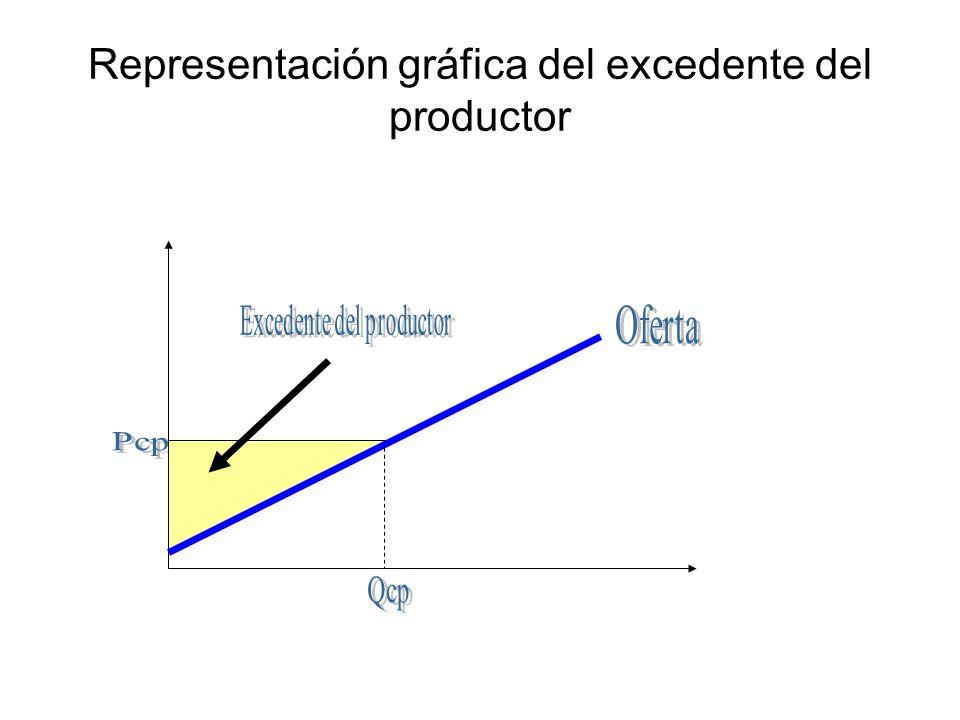 Representación gráfica del excedente del consumidor y productor