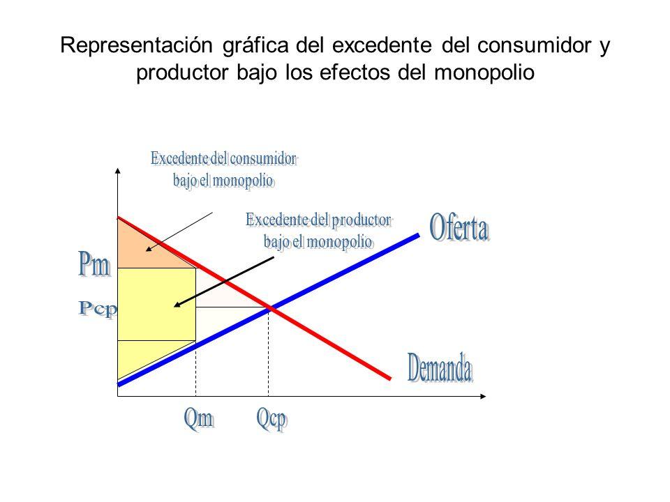 Representación gráfica de la pérdida del excedente del consumidor bajo un monopolio