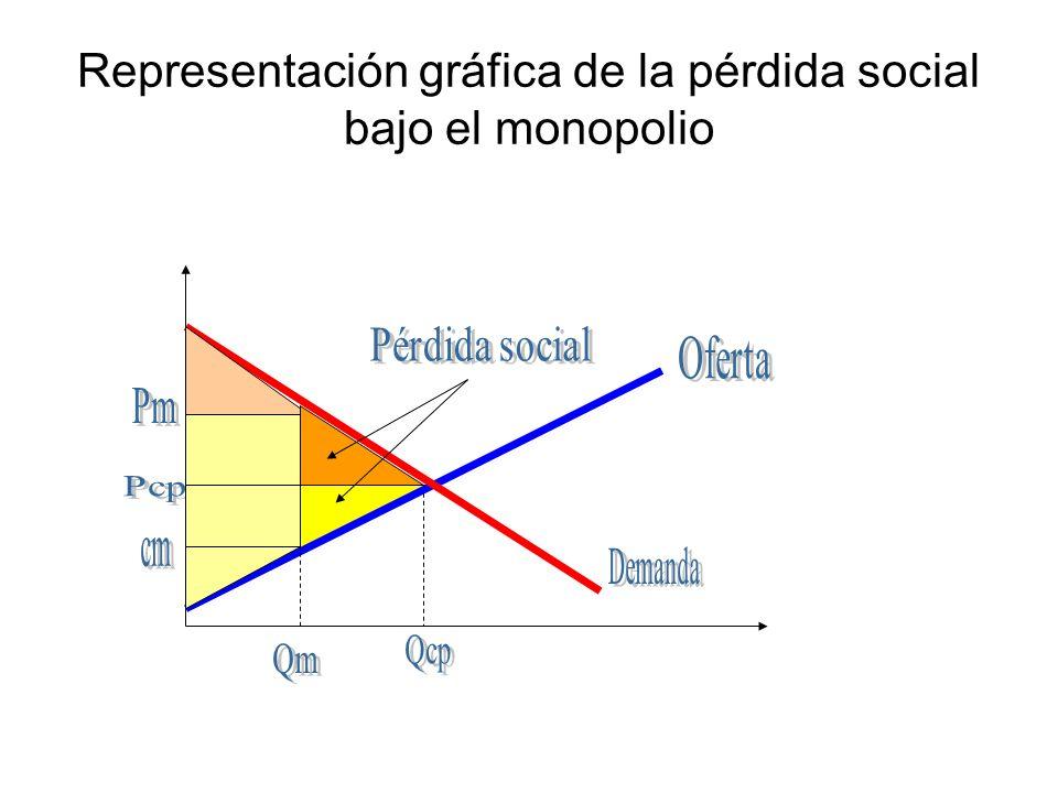Repaso: Cómputo de la pérdida social Qm = 60 Qcp = 120