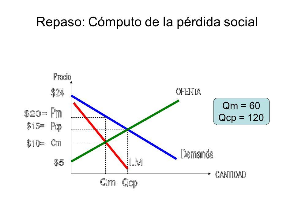 Repaso: Cómputo de la pérdida social Excedente del consumidor bajo la competencia perfecta = (Pmax – Pcp)x Qcp = ($24 - $15) x 120 = $5402 Excedente del productor bajo la competencia perfecta = (Pcp – Pmin)x Qcp = ($15 - $5) x 120 = $6002 Excedente del consumidor bajo el monopolio = (Pmax – Pm)x Qm = ($24 - $20) x 60 = $1202