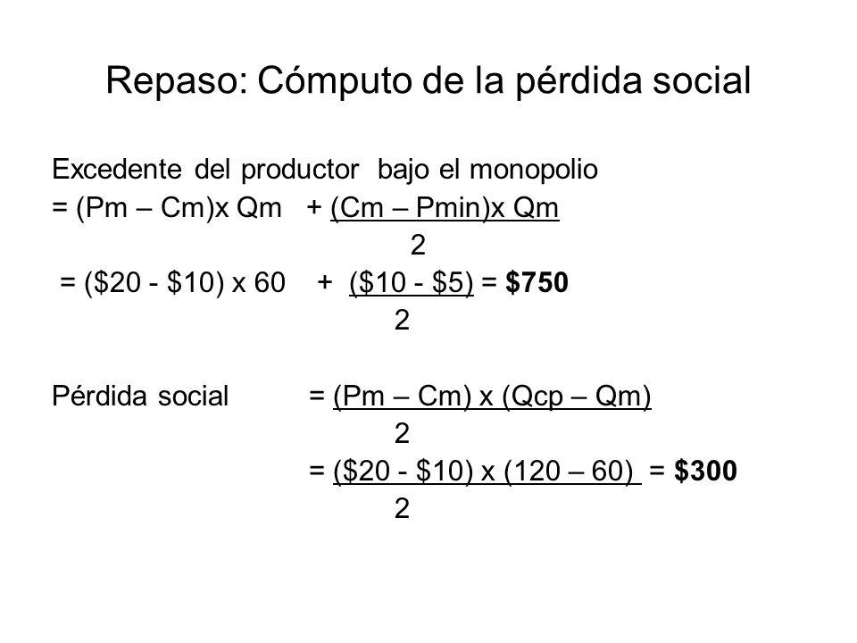 Repaso: Cómputo de la pérdida social En competencia perfecta Qm = 60 Qcp = 120 Excedente del consumidor