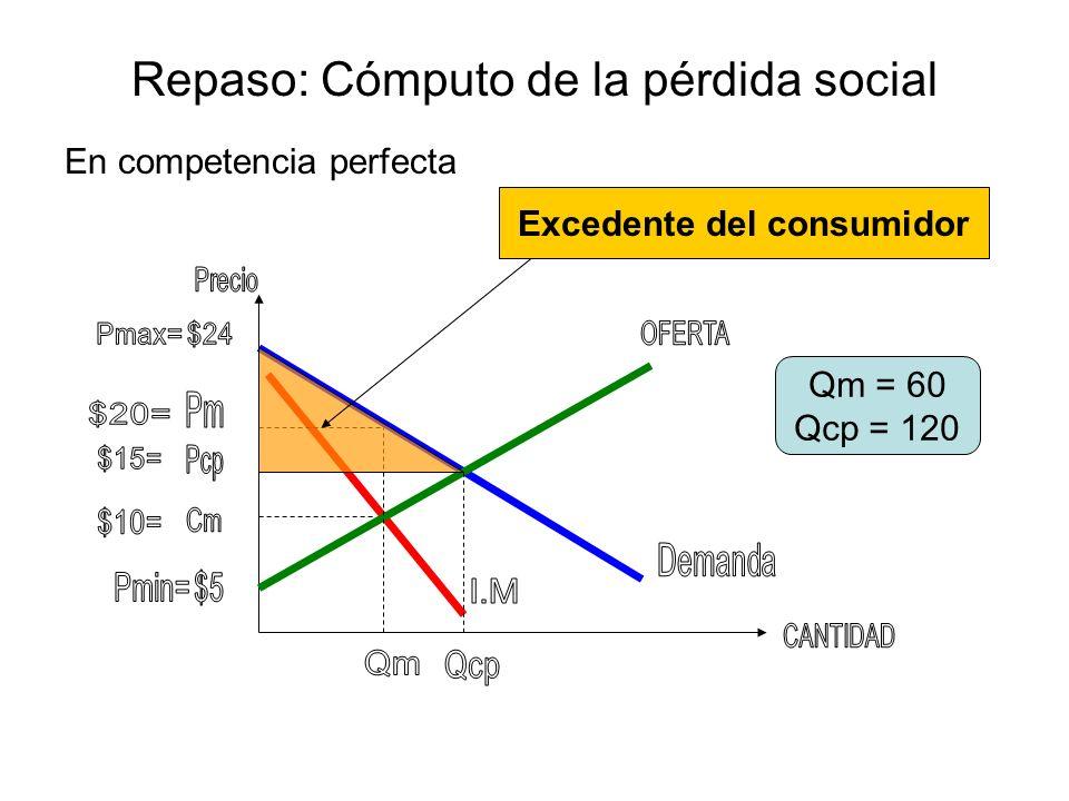 Repaso: Cómputo de la pérdida social En competencia perfecta Qm = 60 Qcp = 120 Excedente del productor