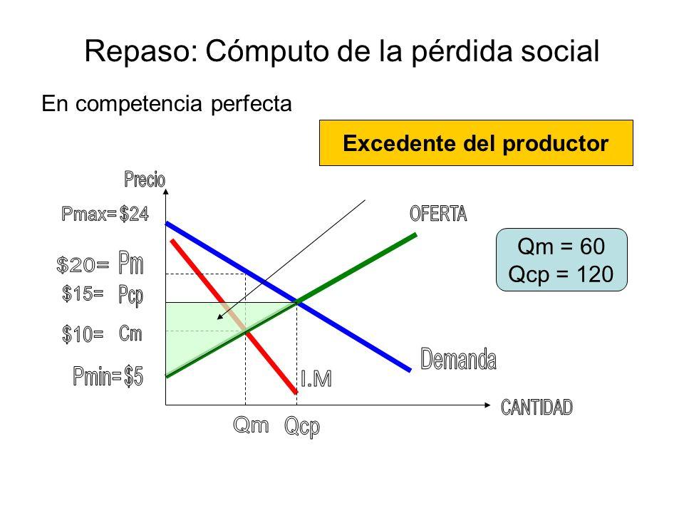 Repaso: Cómputo de la pérdida social En un monopolio Qm = 60 Qcp = 120 Excedente del consumidor