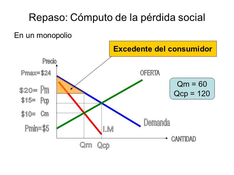 Repaso: Cómputo de la pérdida social En un monopolio Qm = 60 Qcp = 120 Excedente del productor