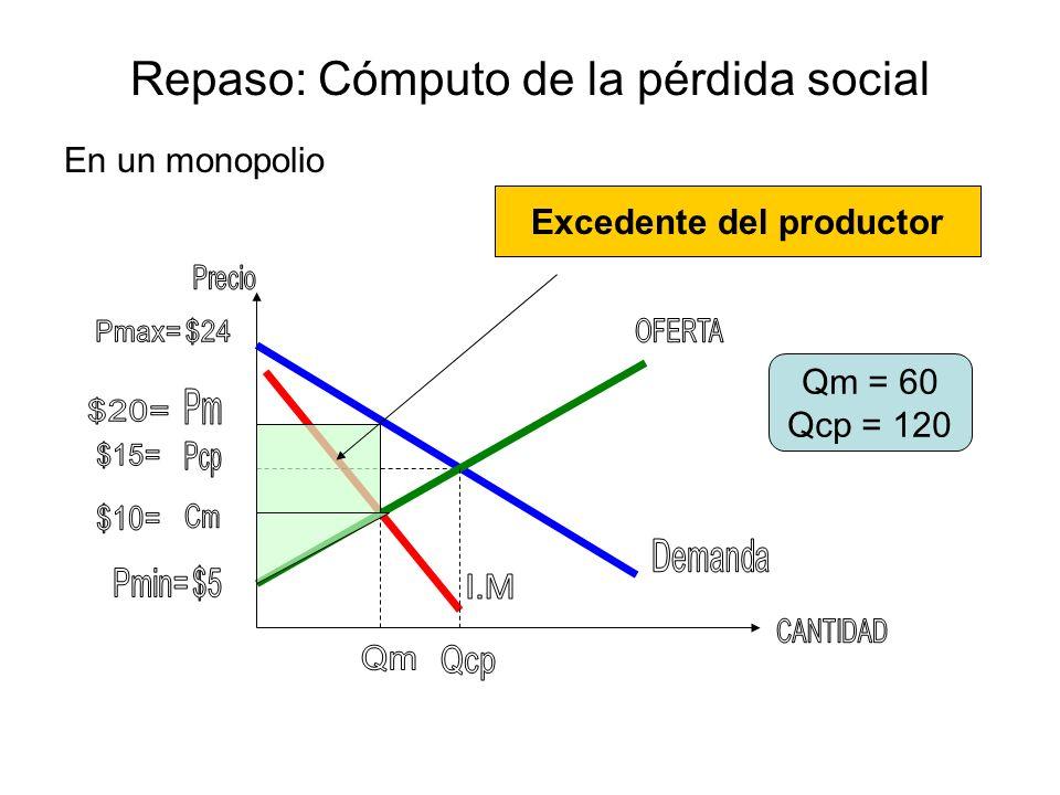 Repaso: Cómputo de la pérdida social En un monopolio Qm = 60 Qcp = 120 La pérdida social