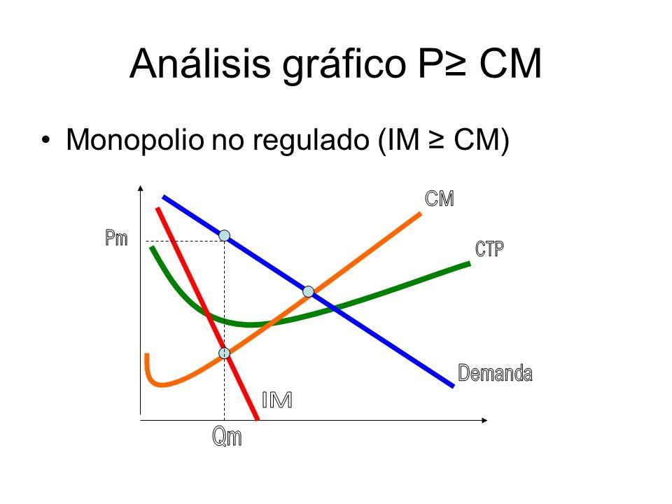 Análisis gráfico P CM Monopolio regulado (P CM) ganancias