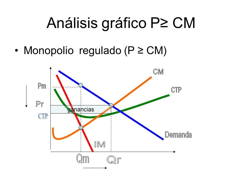 Análisis gráfico P CM La regulación gubernamental tiene como efecto una reducción en el precio del producto (Pm Pr) y un aumento en la cantidad producida (Qm Qr).