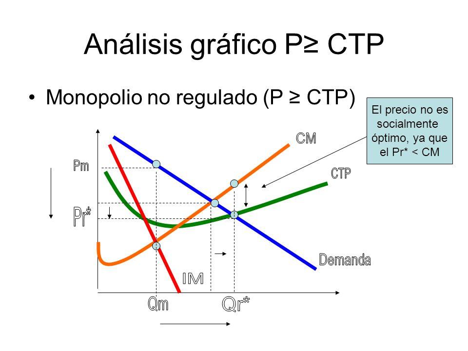 Análisis gráfico P CTP La regulación gubernamental tiene como efecto una reducción mayor en el precio del producto (Pm Pr*) y un aumento mayor en la cantidad producida (Qm Qr*).