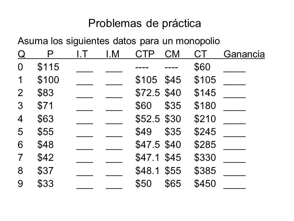Problemas de práctica 1.¿ Cuál será el nivel de producción que fijará este monopolio.