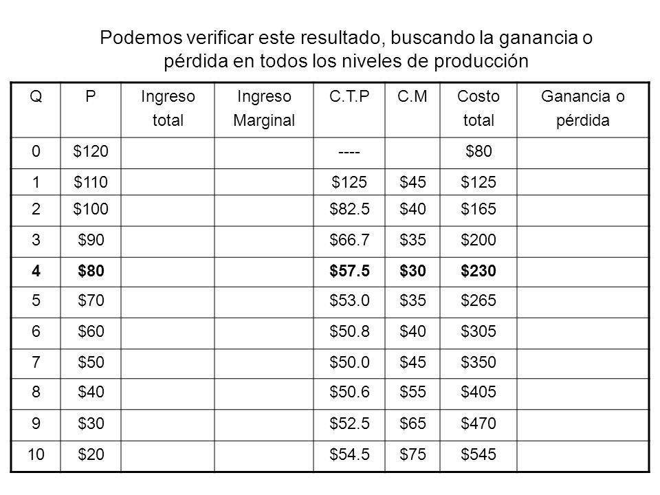 Asuma que este monopolio es regulado por el criterio PCM, ¿Cuál será el nuevo precio y nivel de producción QPIngreso total Ingreso Marginal C.T.PC.MCosto total Ganancia o pérdida 0$120----$80 1$110$125$45$125 2$100$82.5$40$165 3$90$66.7$35$200 4$80$57.5$30$230 5$70$53.0$35$265 6$60$50.8$40$305 7$50$50.0$45$350 8$40$50.6$55$405 9$30$52.5$65$470 10$20$54.5$75$545