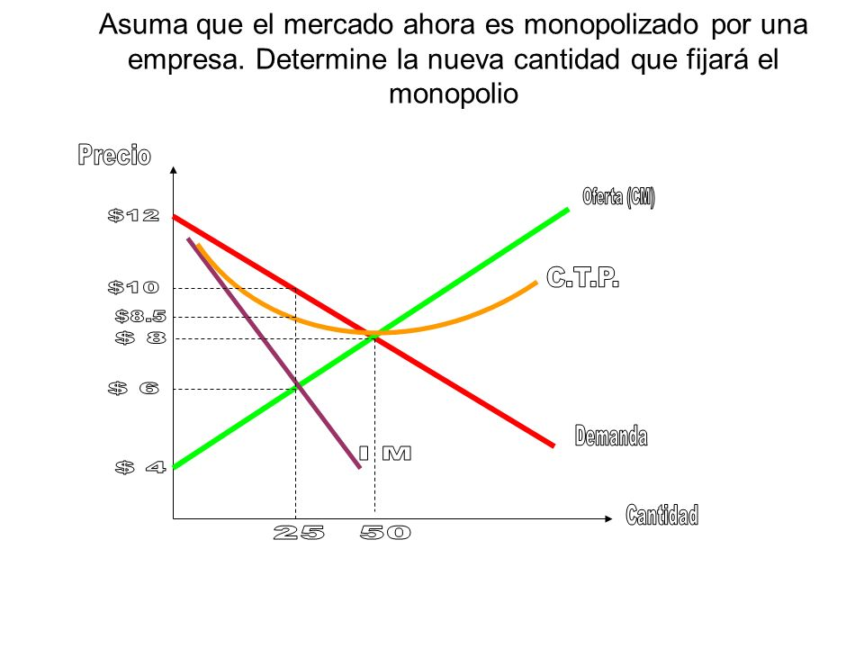 Determine la pérdida social bajo el monopolio