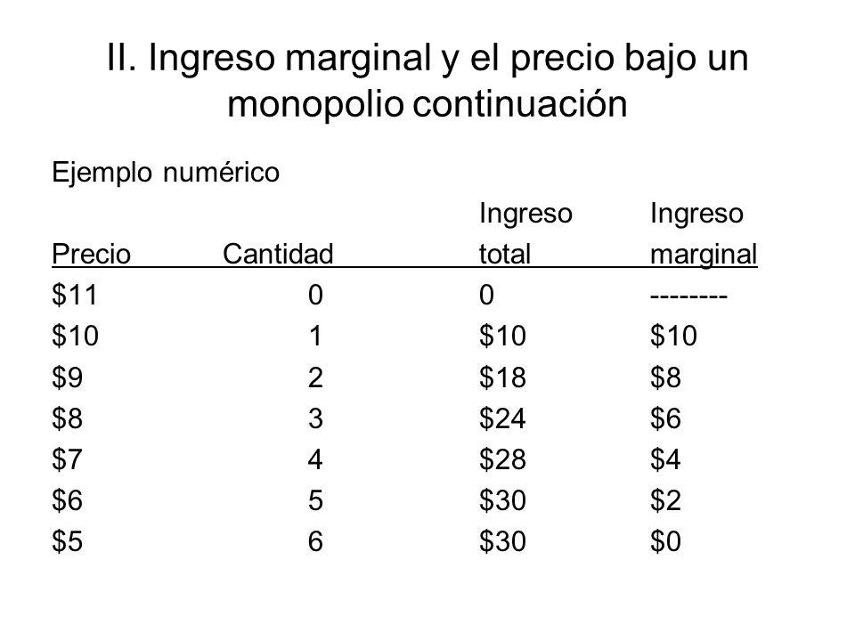II. Ingreso marginal y el precio bajo un monopolio continuación Representación gráfica