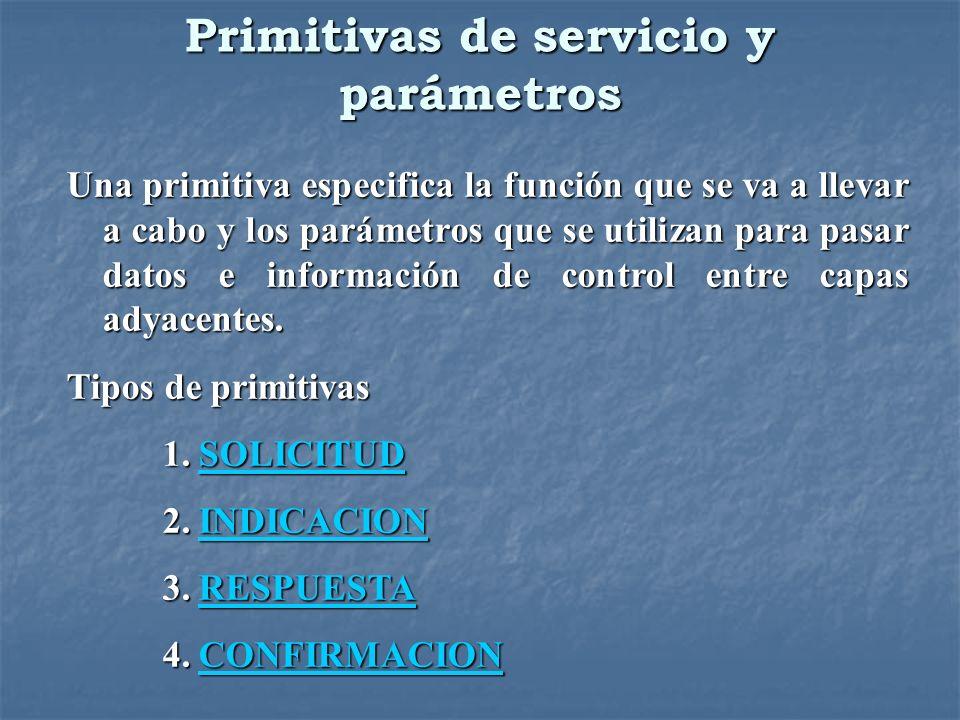 Primitivas de servicio y parámetros Una primitiva especifica la función que se va a llevar a cabo y los parámetros que se utilizan para pasar datos e