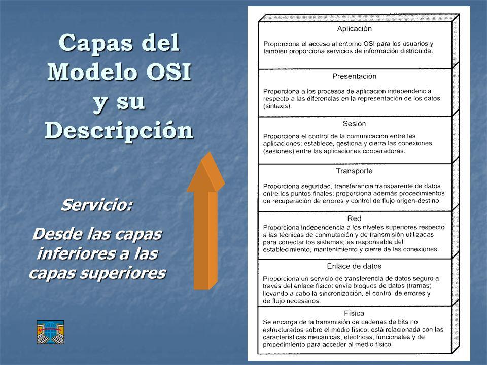 Capas del Modelo OSI y su Descripción Servicio: Desde las capas inferiores a las capas superiores