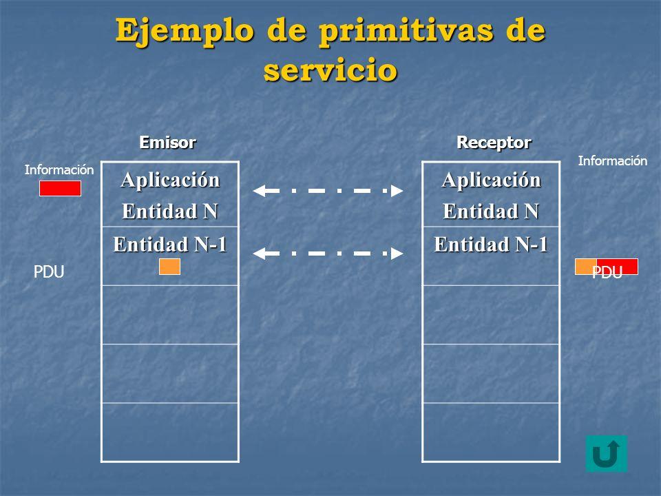 Ejemplo de primitivas de servicio Aplicación Entidad N Entidad N-1 Aplicación Entidad N Entidad N-1 EmisorReceptor PDU Información