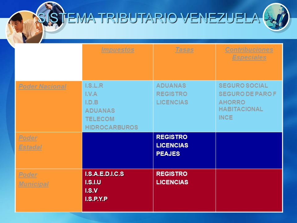 SISTEMA TRIBUTARIO VENEZUELA ImpuestosTasasContribuciones Especiales Poder Nacional I.S.L.R I.V.A I.D.B ADUANAS TELECOM HIDROCARBUROS ADUANAS REGISTRO