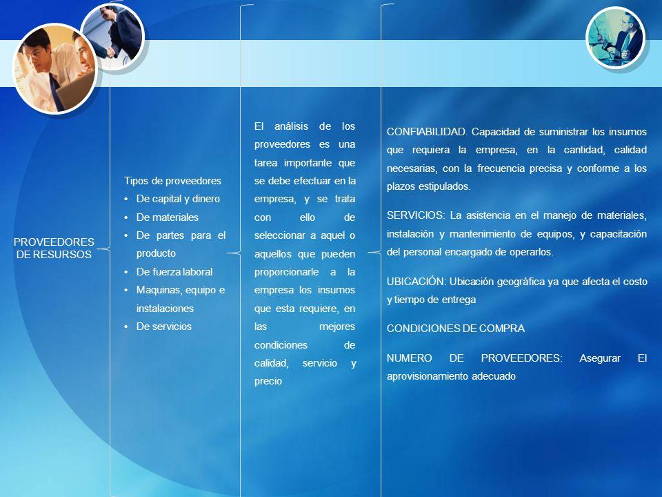 PROVEEDORES DE RESURSOS Tipos de proveedores De capital y dinero De materiales De partes para el producto De fuerza laboral Maquinas, equipo e instala