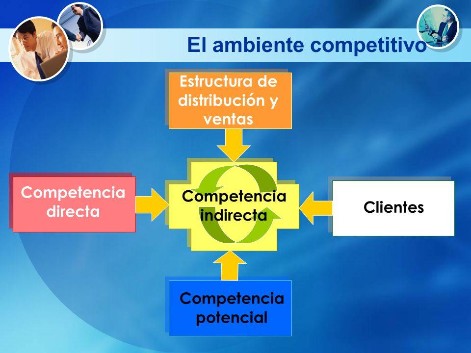 El ambiente competitivo Competencia indirecta Estructura de distribución y ventas Clientes Competencia potencial Competencia directa