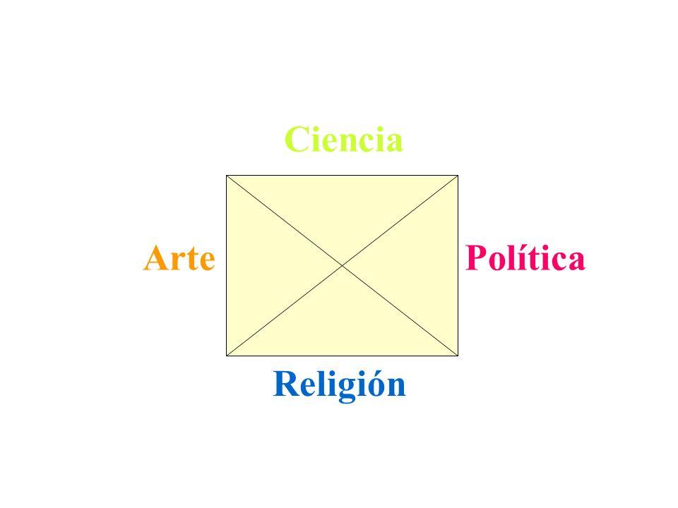 Ciencia Arte Política Religión Verdad Dios Justicia Belleza