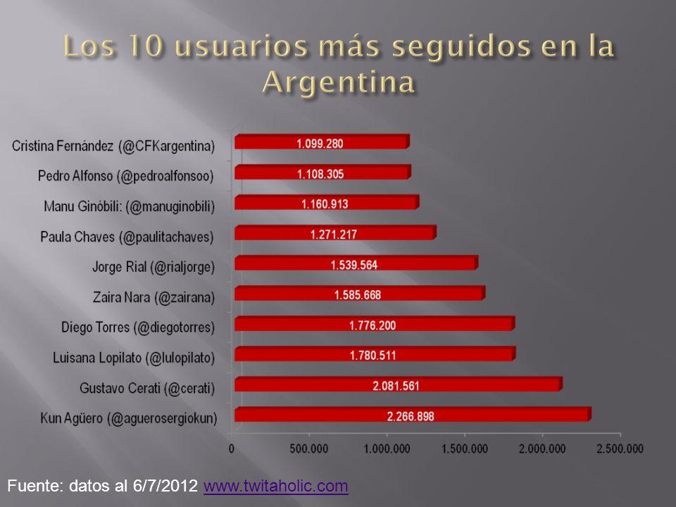 Fuente: datos al 6/7/2012 www.twitaholic.comwww.twitaholic.com