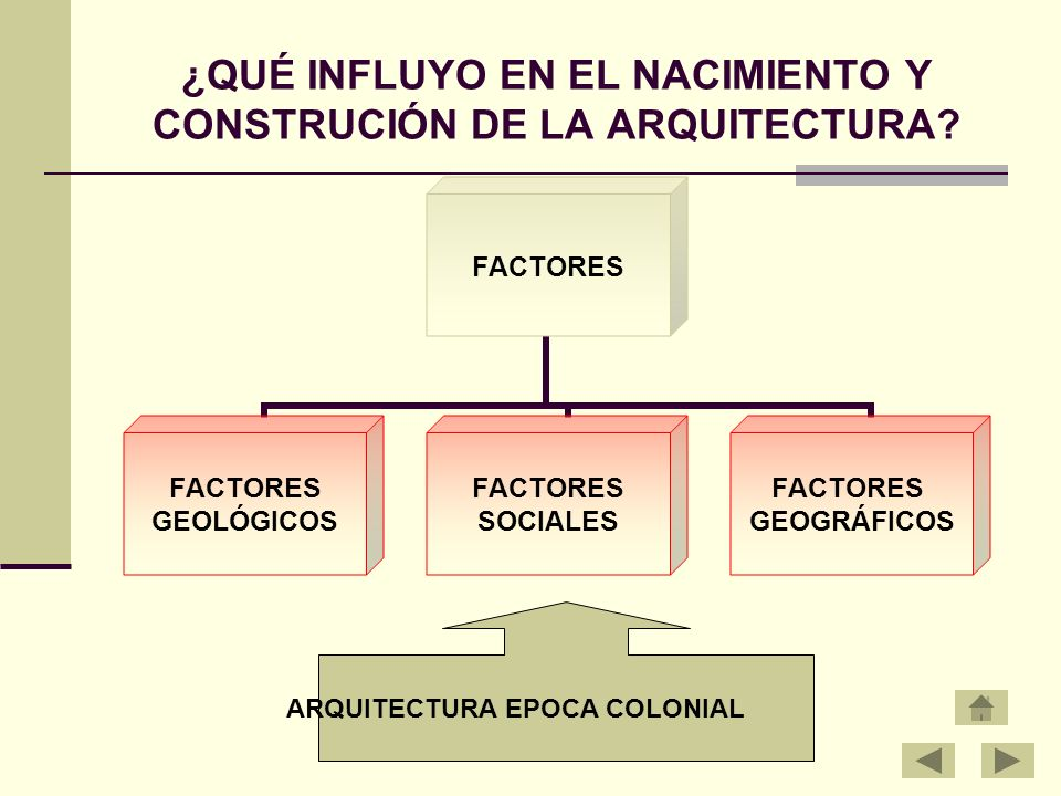 ¿QUÉ INFLUYO EN EL NACIMIENTO Y CONSTRUCIÓN DE LA ARQUITECTURA? FACTORES GEOLÓGICOS FACTORES SOCIALES FACTORES GEOGRÁFICOS ARQUITECTURA EPOCA COLONIAL