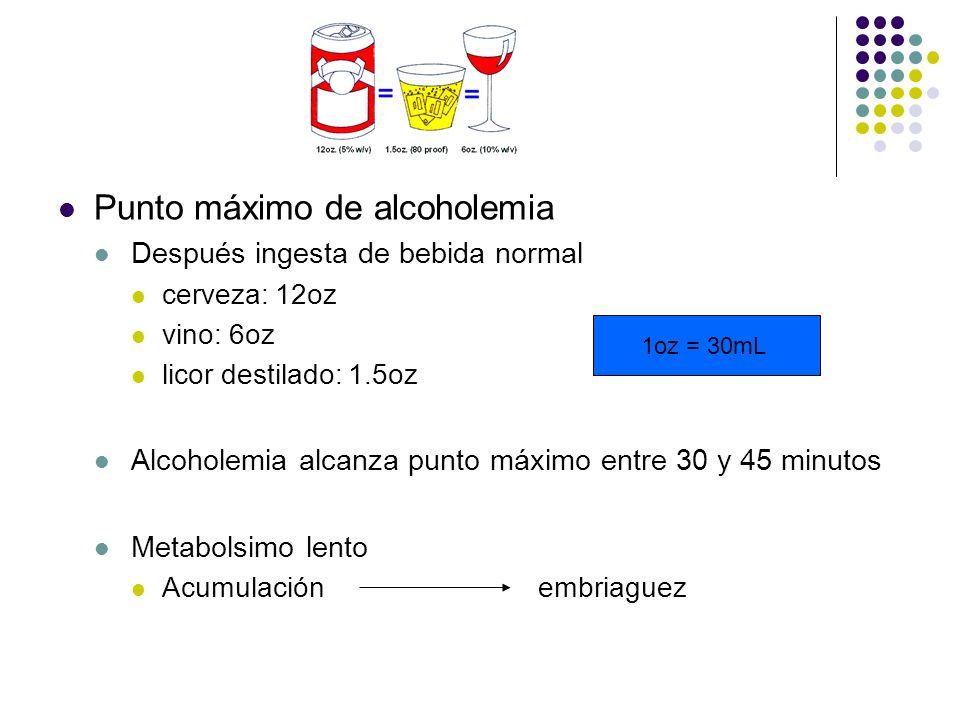 Punto máximo de alcoholemia Después ingesta de bebida normal cerveza: 12oz vino: 6oz licor destilado: 1.5oz Alcoholemia alcanza punto máximo entre 30