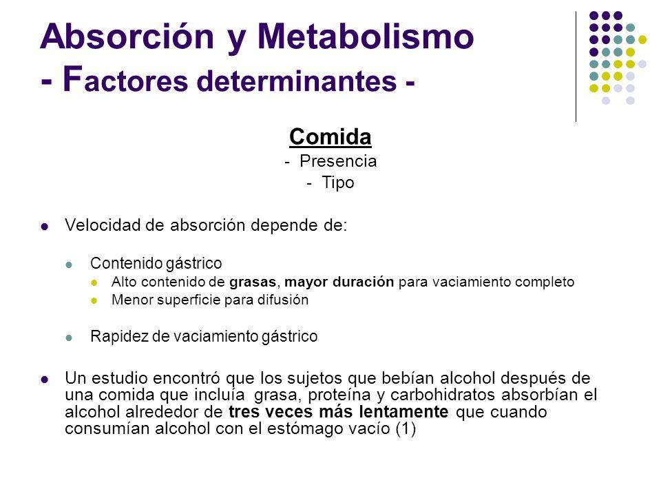 Absorción y Metabolismo - F actores determinantes - Comida - Presencia - Tipo Velocidad de absorción depende de: Contenido gástrico Alto contenido de