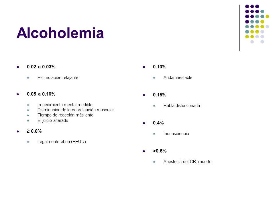 Alcoholemia 0.02 a 0.03% Estimulación relajante 0.05 a 0.10% Impedimiento mental medible Disminución de la coordinación muscular Tiempo de reacción má
