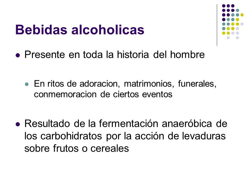 Bebidas alcoholicas Presente en toda la historia del hombre En ritos de adoracion, matrimonios, funerales, conmemoracion de ciertos eventos Resultado