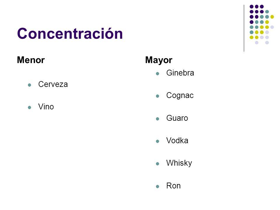 Concentración Menor Cerveza Vino Mayor Ginebra Cognac Guaro Vodka Whisky Ron
