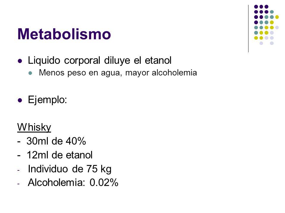 Metabolismo Liquido corporal diluye el etanol Menos peso en agua, mayor alcoholemia Ejemplo: Whisky - 30ml de 40% - 12ml de etanol - Individuo de 75 k