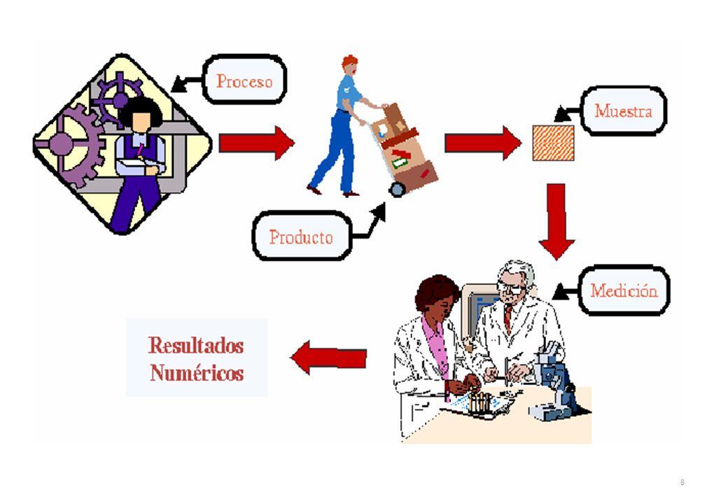 9 ESTADISTICA ESTADISTICADESCRIPTIVAESTADISTICAINFERENCIAL Describe un conjunto de datos con indicadores estadísticos o estadígrafos Obtiene información (variables e indicadores) de una muestra representativa de población