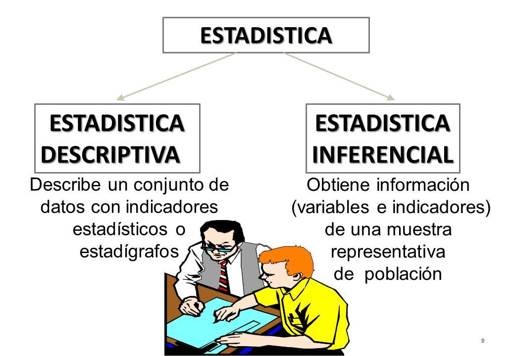 9 ESTADISTICA ESTADISTICADESCRIPTIVAESTADISTICAINFERENCIAL Describe un conjunto de datos con indicadores estadísticos o estadígrafos Obtiene informaci