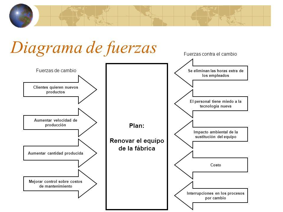 Diagrama de fuerzas Fuerzas de cambio Fuerzas contra el cambio Plan: Renovar el equipo de la fábrica Clientes quieren nuevos productos Aumentar veloci