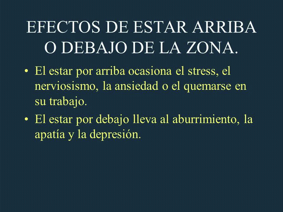 EFECTOS DE ESTAR ARRIBA O DEBAJO DE LA ZONA. El estar por arriba ocasiona el stress, el nerviosismo, la ansiedad o el quemarse en su trabajo. El estar