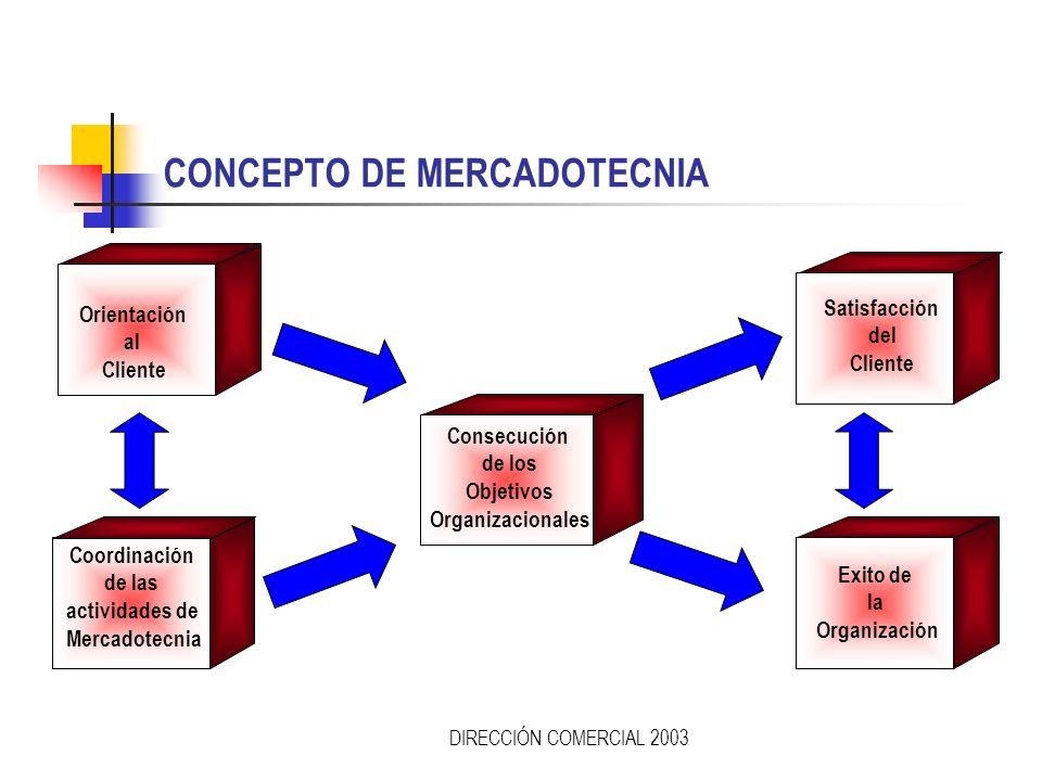 DIRECCIÓN COMERCIAL 2003 ORIENTACIÓN A LA MERCADOTECNIA En esta etapa las empresas identifican lo que el cliente quiere y dirigen todas sus actividade