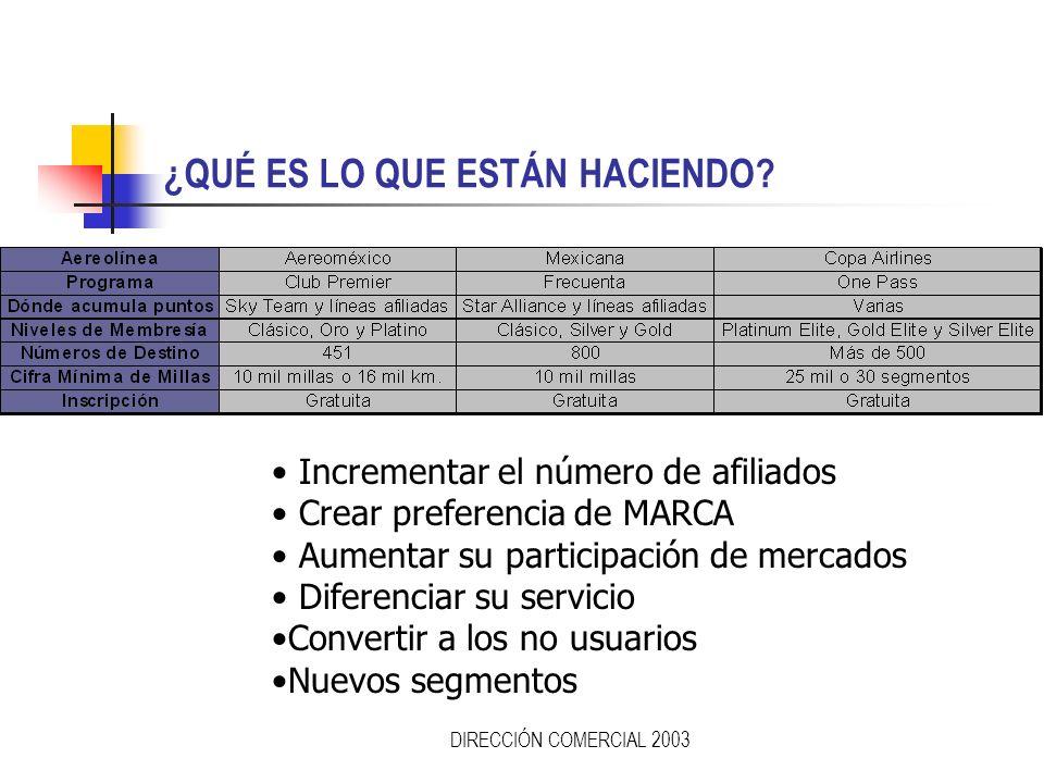 DIRECCIÓN COMERCIAL 2003 AEROEOLÍNEAS En la guerra mercadológica para ganar clientela, las aerolíneas agregan constantemente un plus a sus programas p