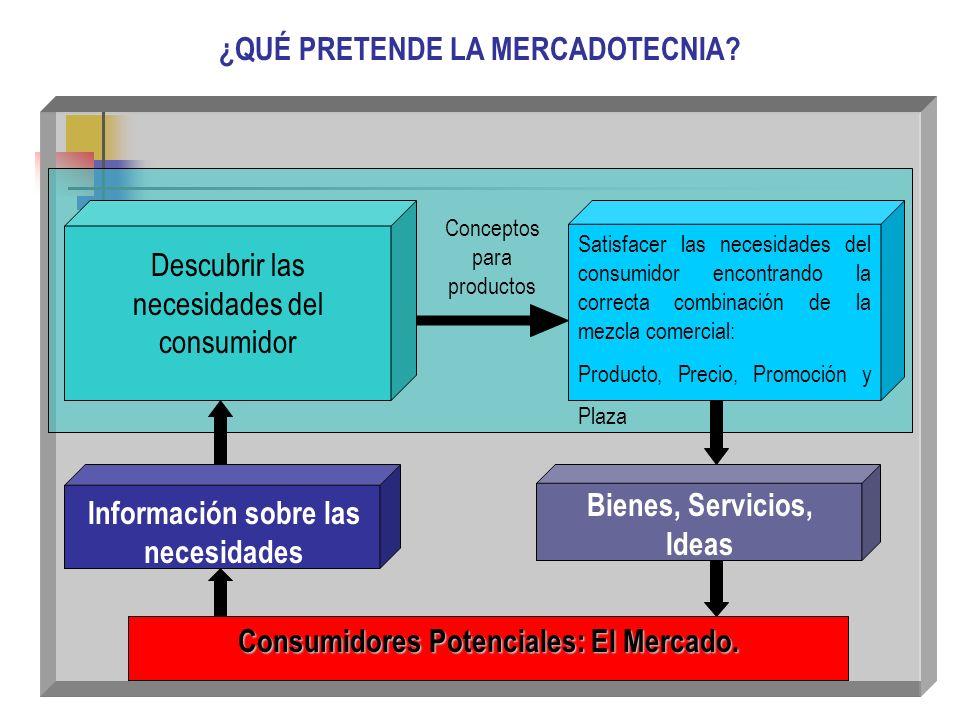 DIRECCIÓN COMERCIAL 2003 DEFINICIÓN DE MERCADOTECNIA Es el proceso de planeación y ejecución del concepto, establecimiento de precios, promoción y dis
