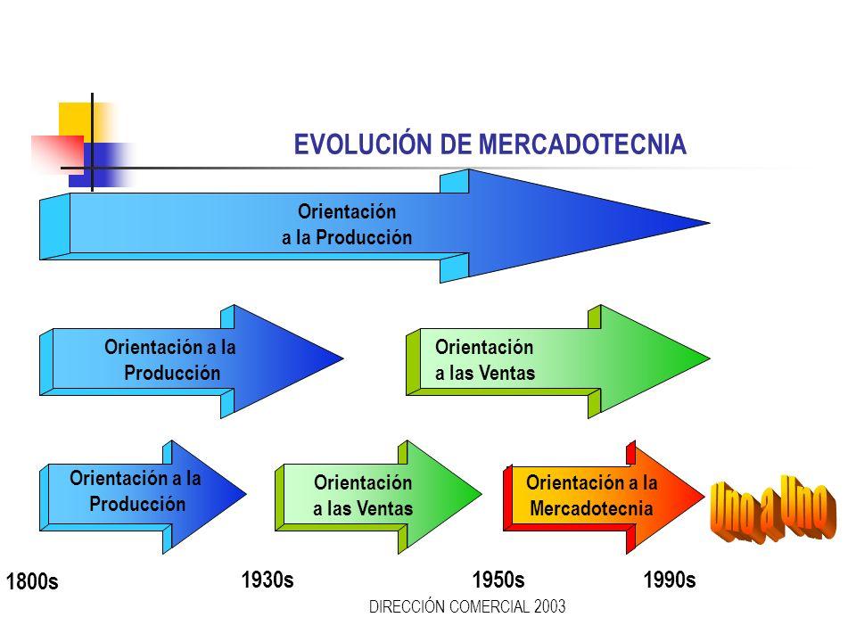 DIRECCIÓN COMERCIAL 2003 ¿QUÉ PRETENDE LA MERCADOTECNIA? Conceptos para productos Descubrir las necesidades del consumidor Satisfacer las necesidades